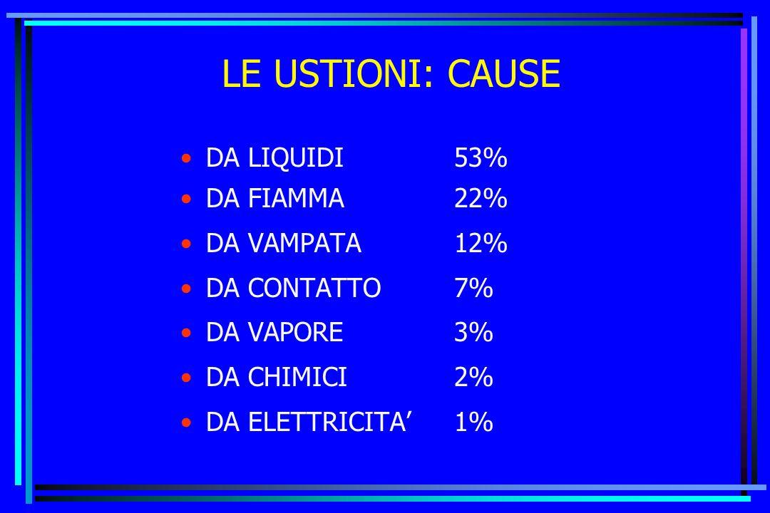 LE USTIONI: CAUSE DA LIQUIDI 53% DA FIAMMA 22% DA VAMPATA 12%