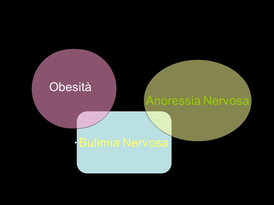 Obesità Anoressia Nervosa Bulimia Nervosa