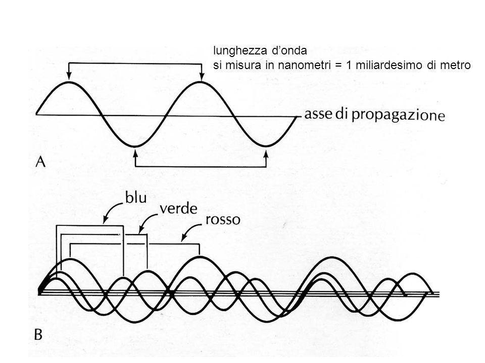 lunghezza d'onda si misura in nanometri = 1 miliardesimo di metro