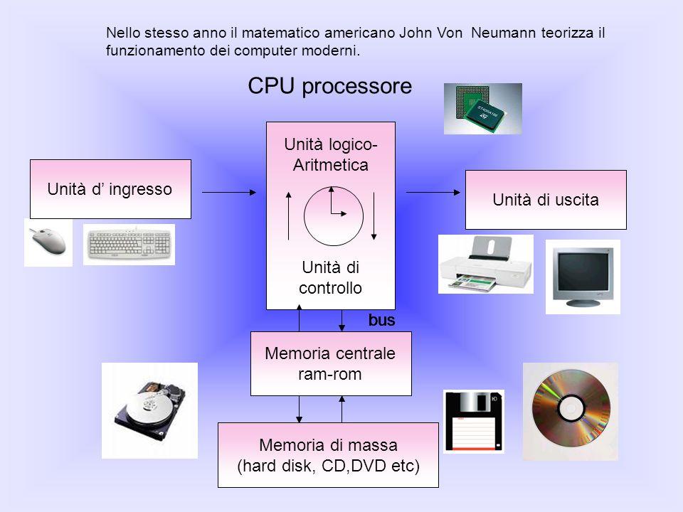 CPU processore Memoria centrale ram-rom Unità di uscita