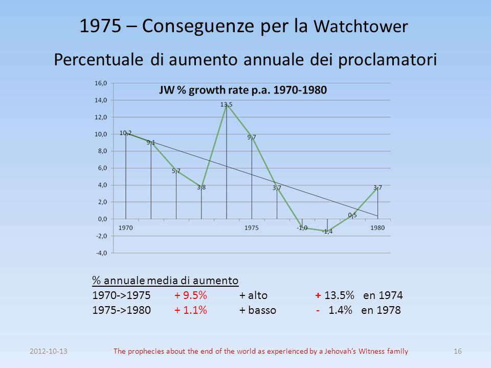 1975 – Conseguenze per la Watchtower