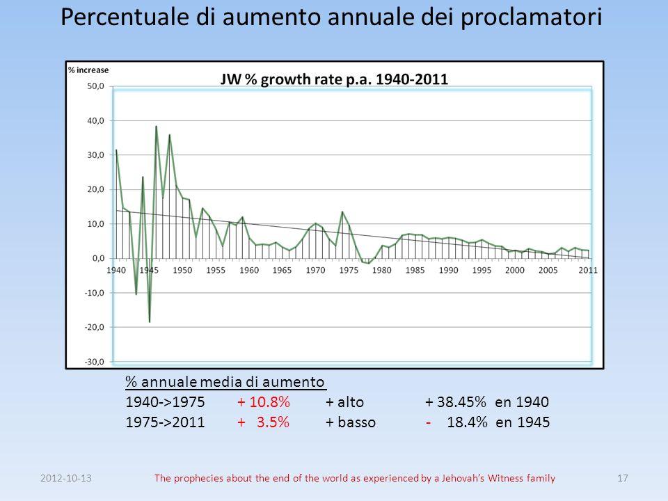 Percentuale di aumento annuale dei proclamatori