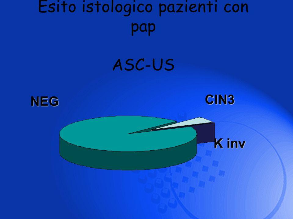 Esito istologico pazienti con pap ASC-US