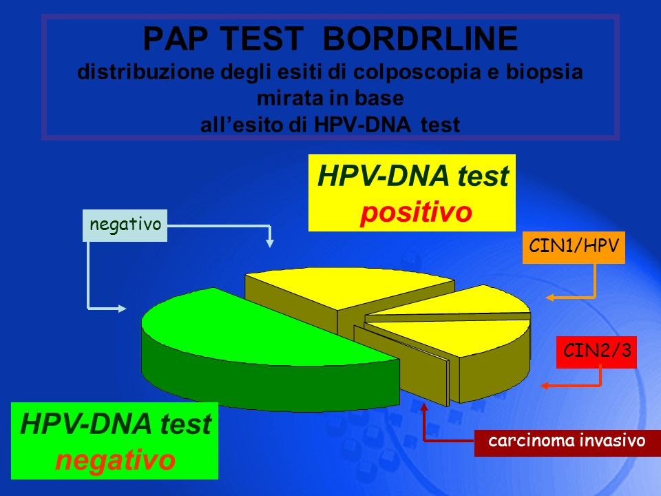 PAP TEST BORDRLINE distribuzione degli esiti di colposcopia e biopsia mirata in base all'esito di HPV-DNA test