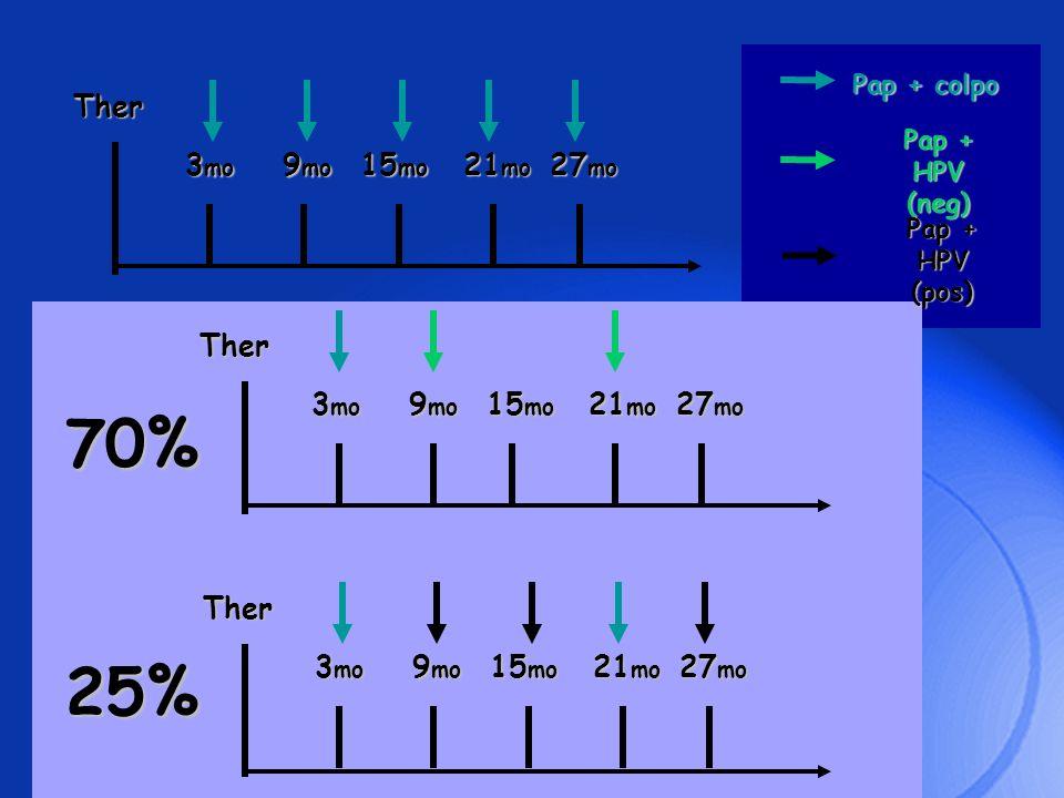 70% 25% Ther 3mo 9mo 15mo 21mo 27mo Ther 3mo 9mo 15mo 21mo 27mo Ther