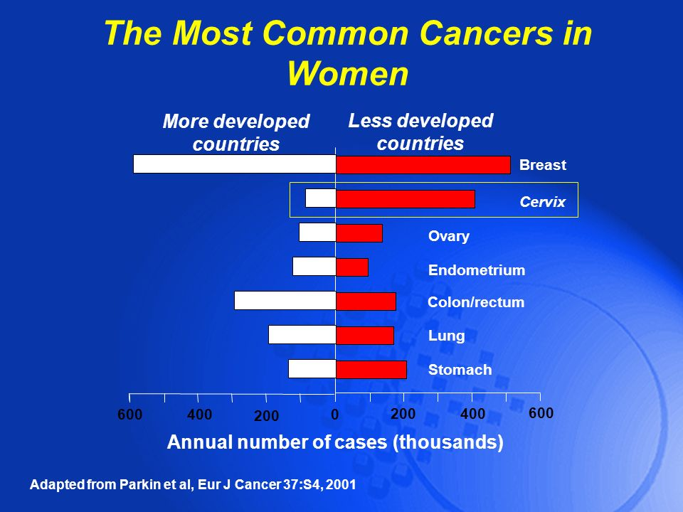 The Most Common Cancers in Women