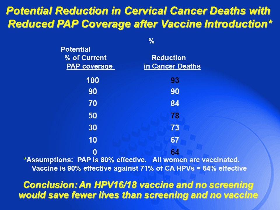 Potential Reduction in Cervical Cancer Deaths with