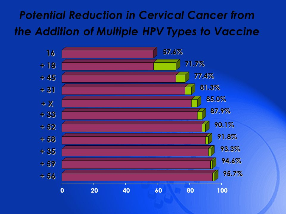 Potential Reduction in Cervical Cancer from the Addition of Multiple HPV Types to Vaccine