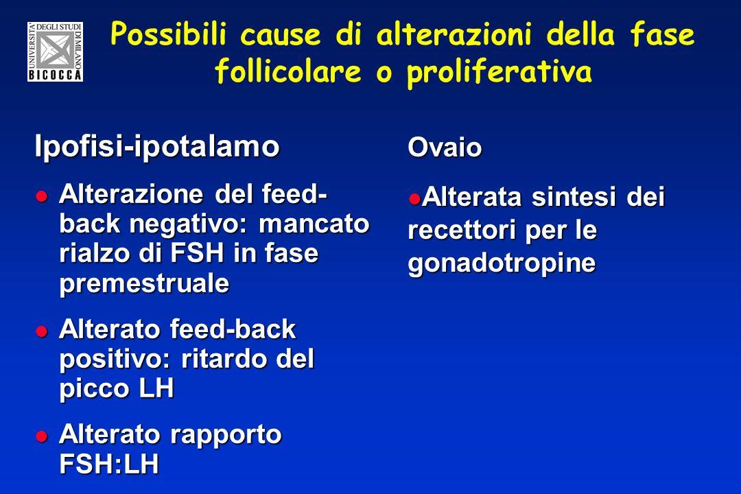 Possibili cause di alterazioni della fase follicolare o proliferativa