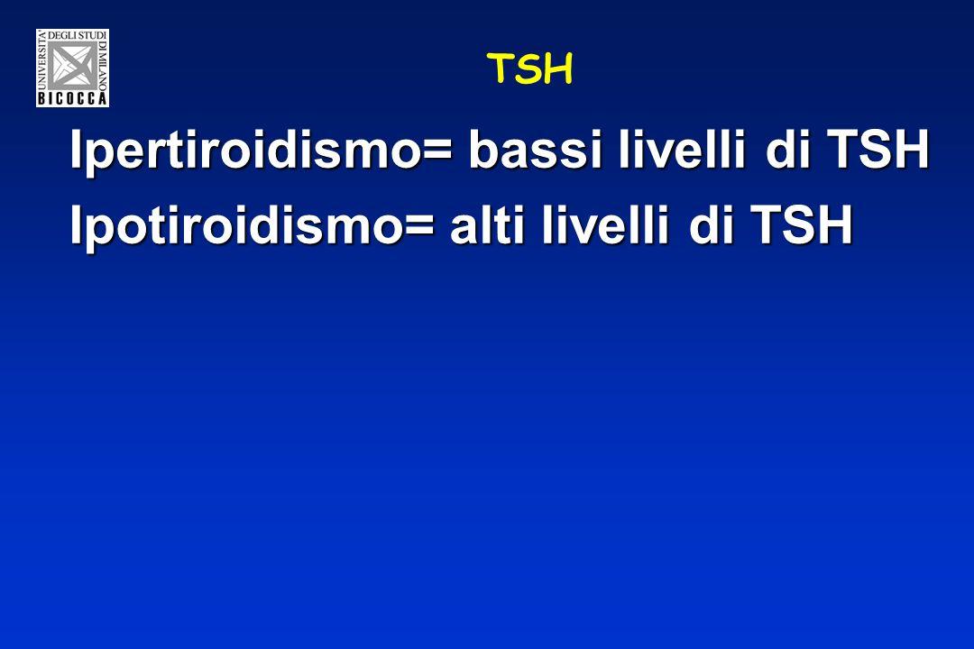 Ipertiroidismo= bassi livelli di TSH