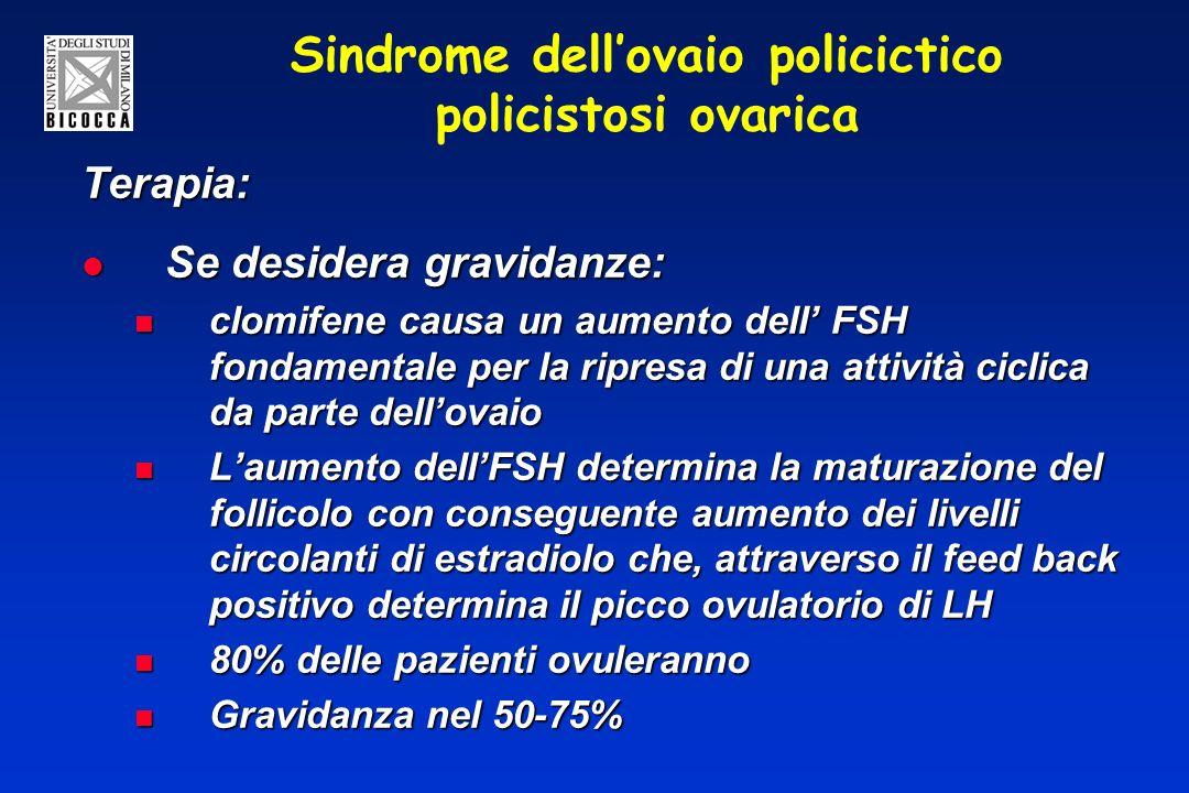 Sindrome dell'ovaio policictico policistosi ovarica
