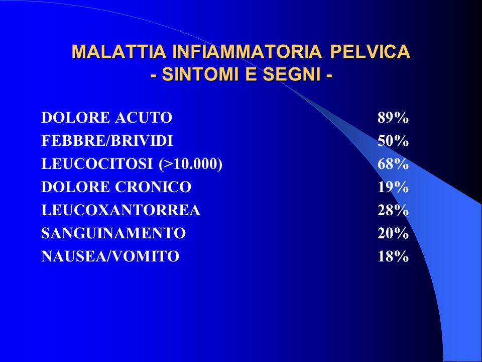 MALATTIA INFIAMMATORIA PELVICA - SINTOMI E SEGNI -