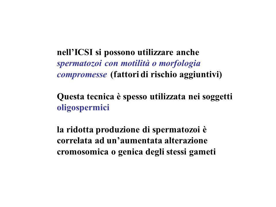 nell'ICSI si possono utilizzare anche spermatozoi con motilità o morfologia compromesse (fattori di rischio aggiuntivi)