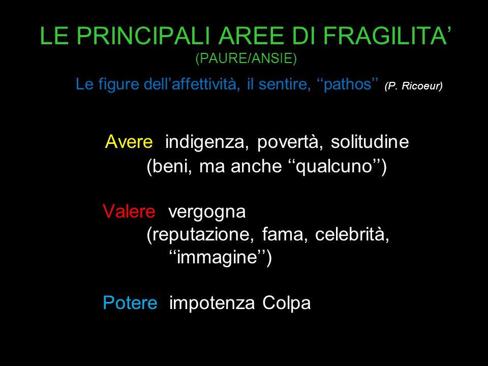 LE PRINCIPALI AREE DI FRAGILITA' (PAURE/ANSIE)