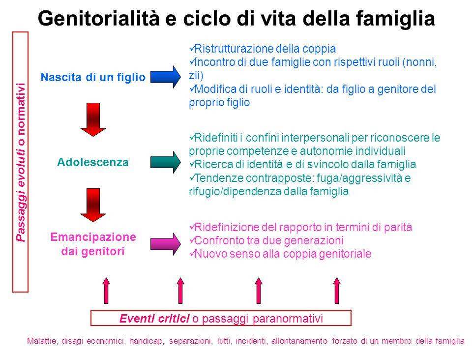 Genitorialità e ciclo di vita della famiglia