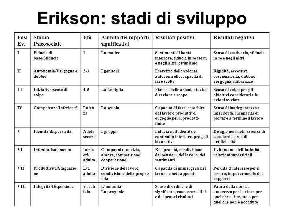 Erikson: stadi di sviluppo