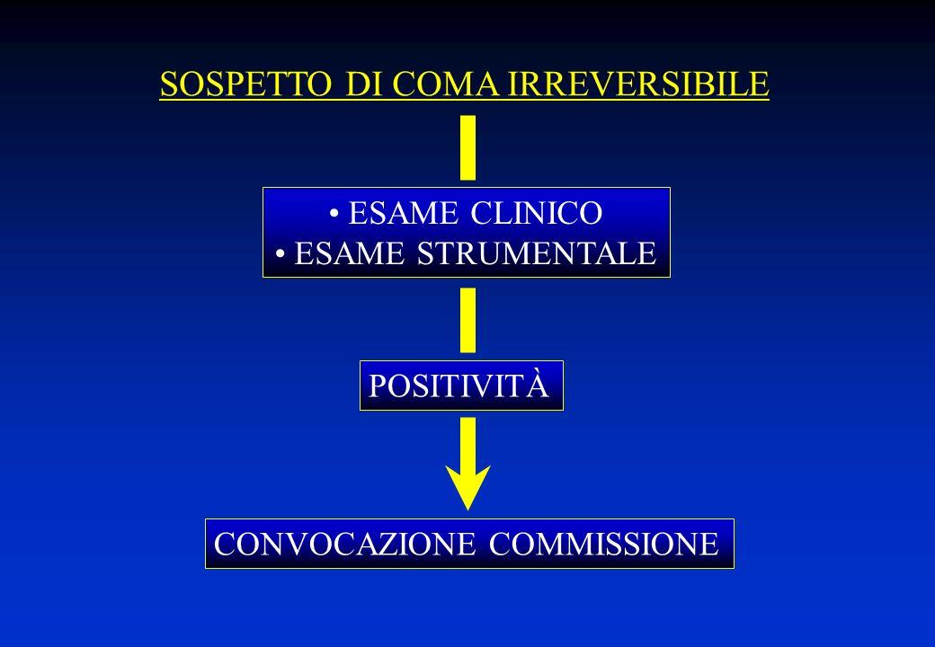 SOSPETTO DI COMA IRREVERSIBILE