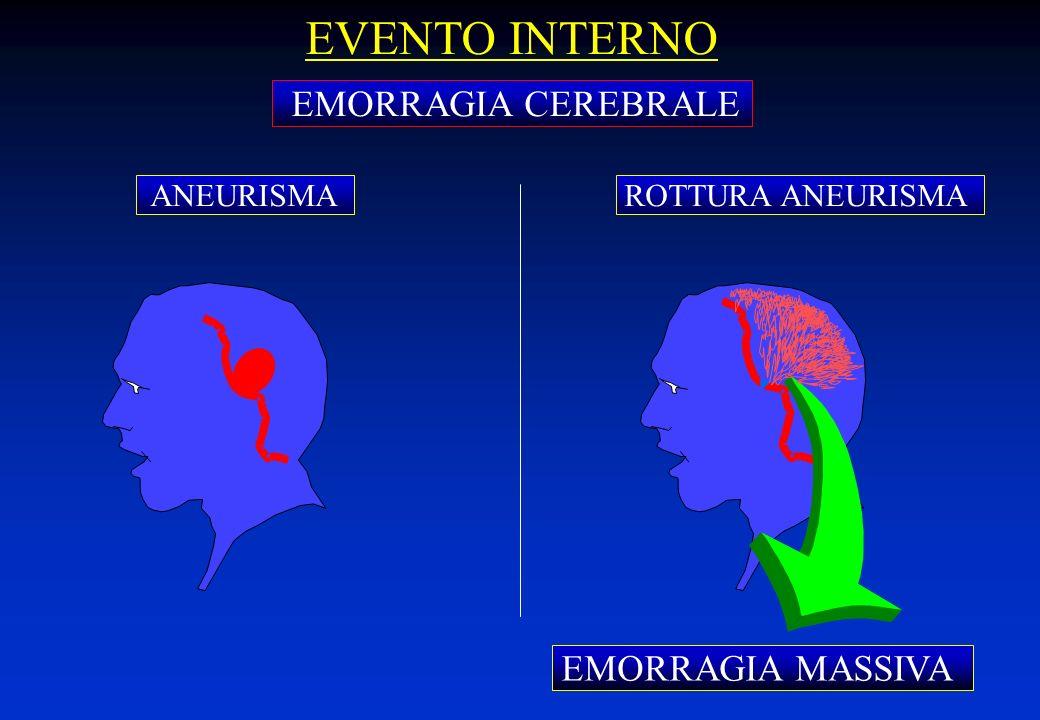 EVENTO INTERNO EMORRAGIA CEREBRALE EMORRAGIA MASSIVA ANEURISMA