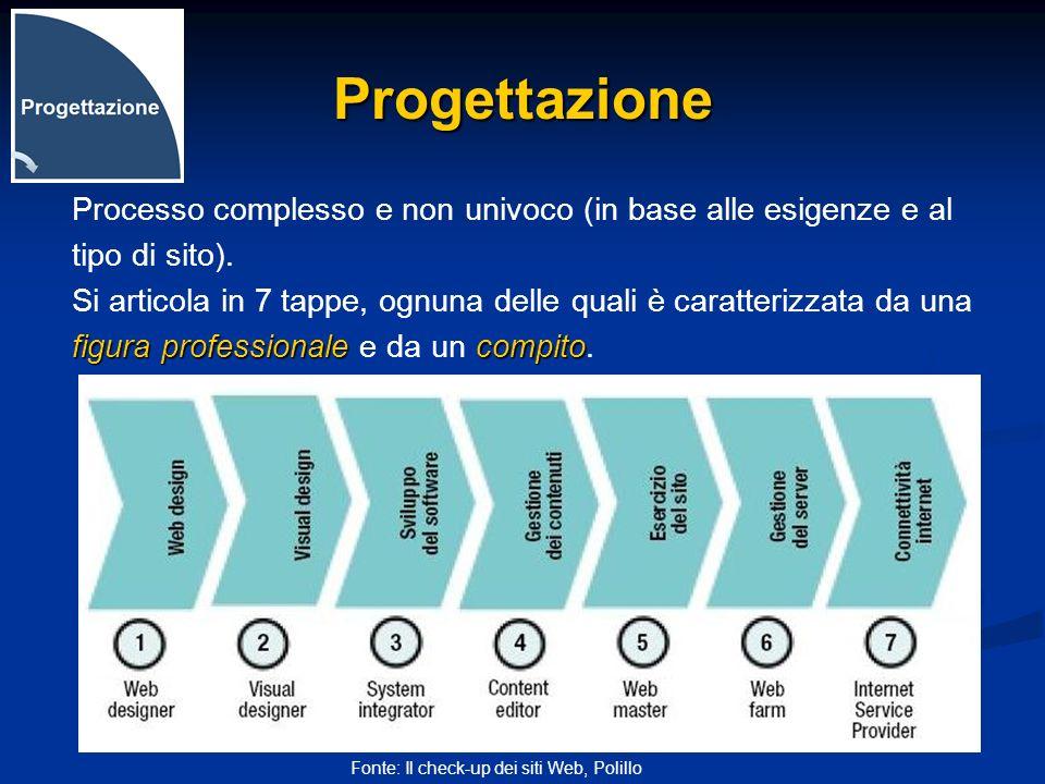 Progettazione Processo complesso e non univoco (in base alle esigenze e al. tipo di sito).