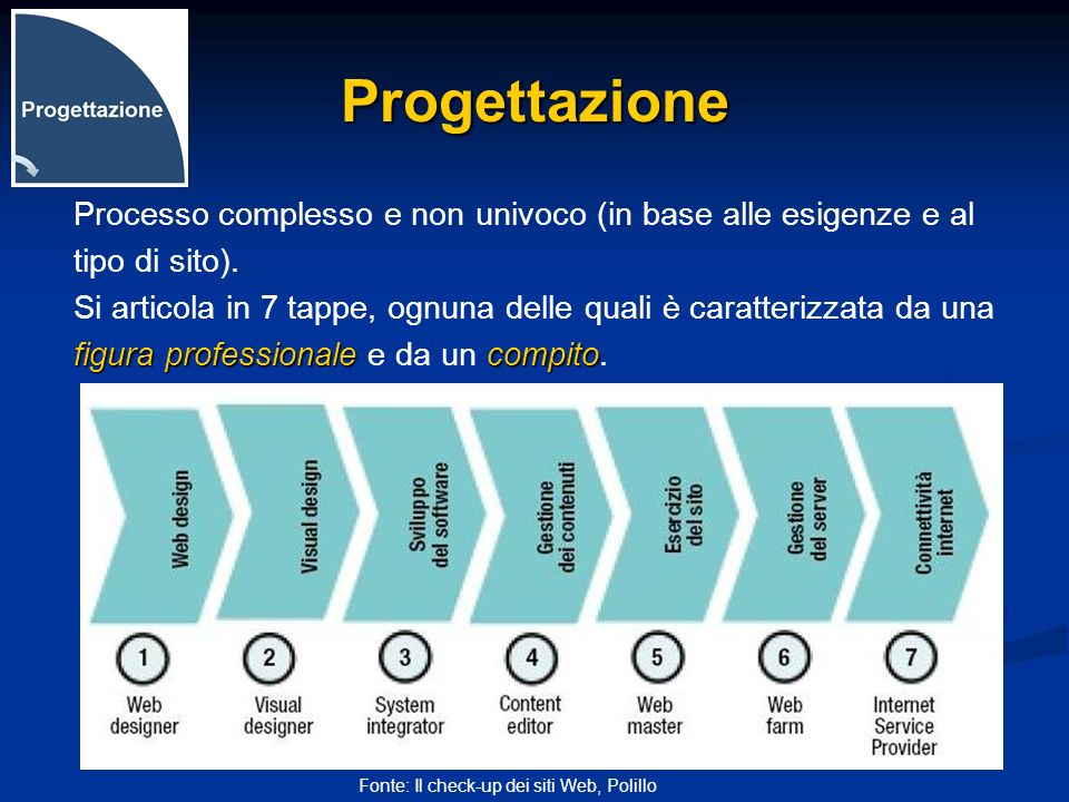 ProgettazioneProcesso complesso e non univoco (in base alle esigenze e al. tipo di sito).