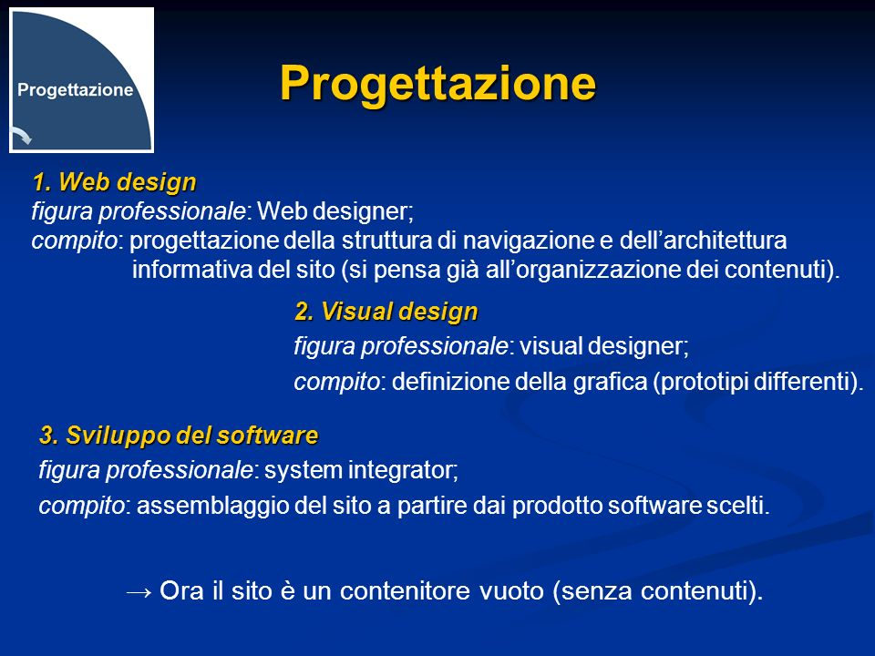 Progettazione → Ora il sito è un contenitore vuoto (senza contenuti).