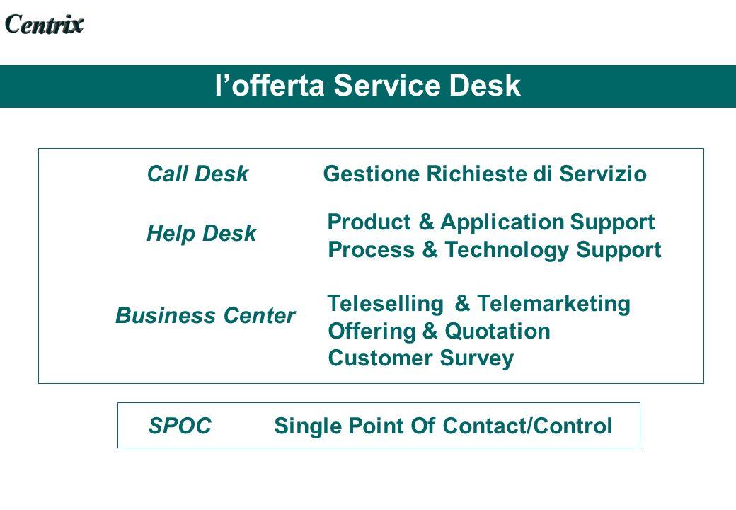l'offerta Service Desk