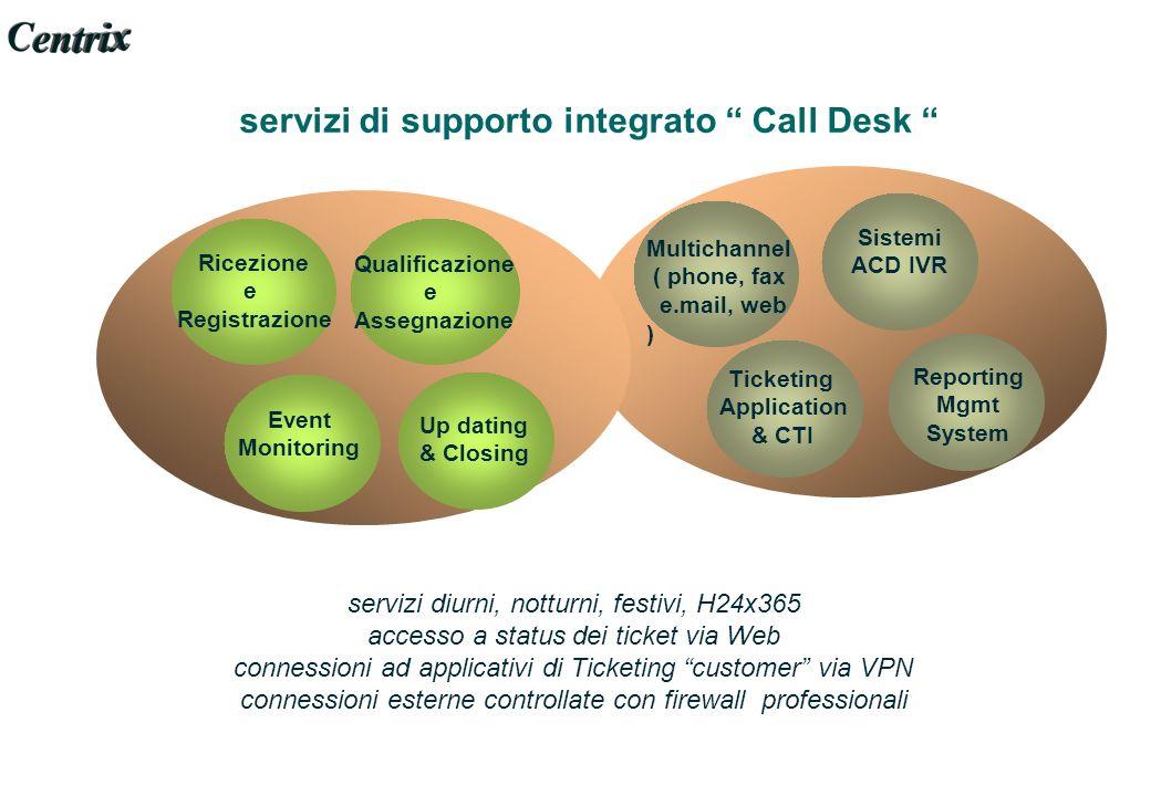 servizi di supporto integrato Call Desk