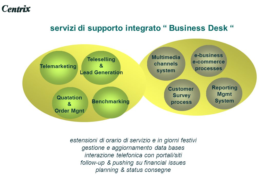 servizi di supporto integrato Business Desk