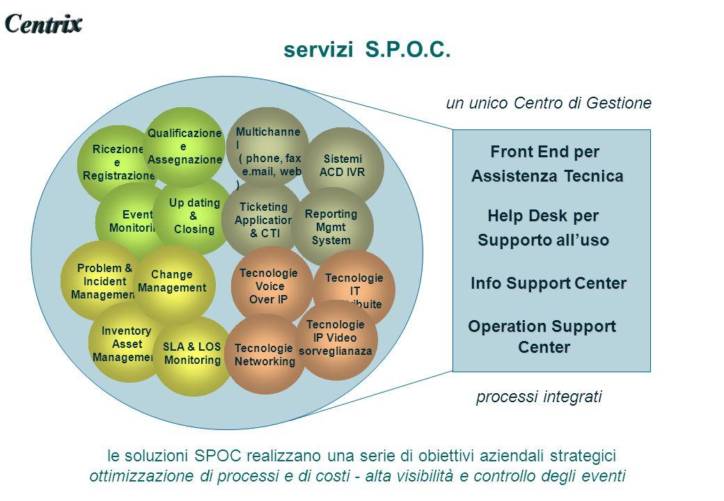 servizi S.P.O.C. un unico Centro di Gestione Front End per