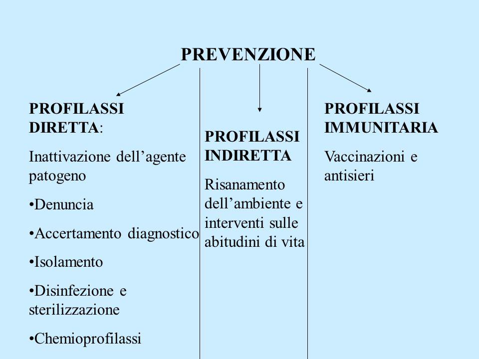 PREVENZIONE PROFILASSI DIRETTA: Inattivazione dell'agente patogeno