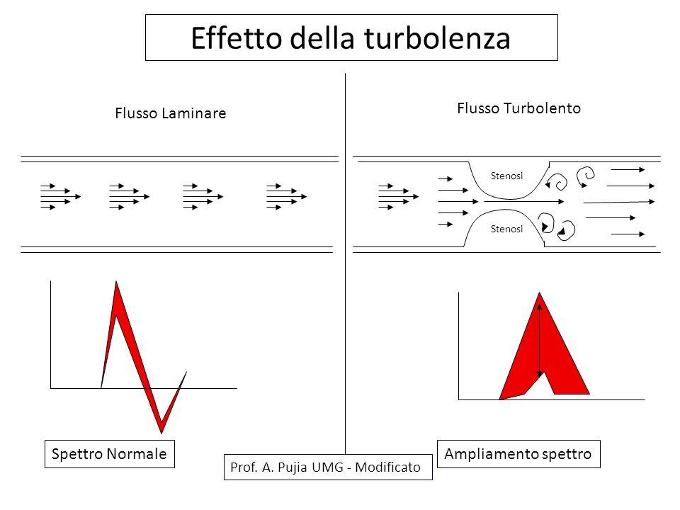 Effetto della turbolenza
