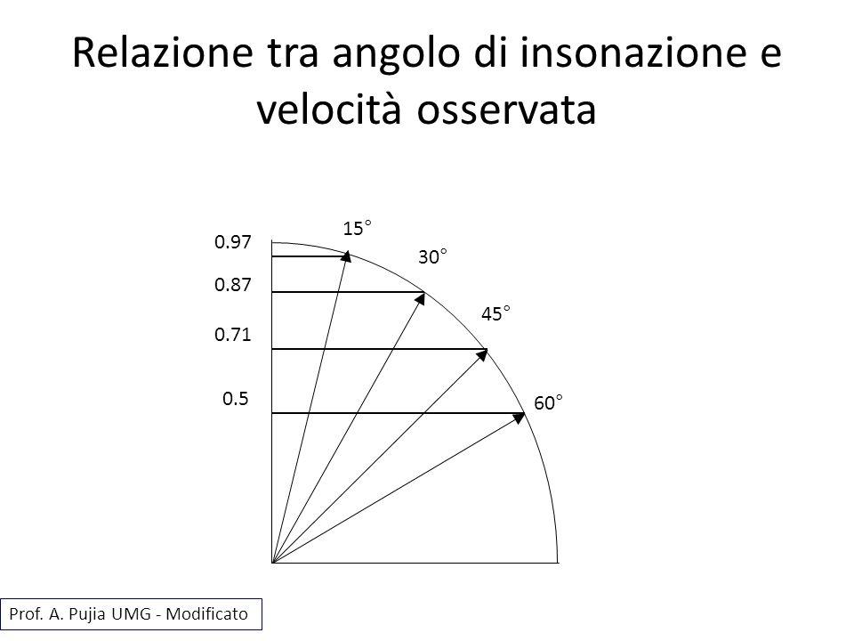 Relazione tra angolo di insonazione e velocità osservata