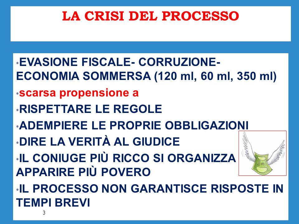 LA CRISI DEL PROCESSO EVASIONE FISCALE- CORRUZIONE- ECONOMIA SOMMERSA (120 ml, 60 ml, 350 ml) scarsa propensione a.