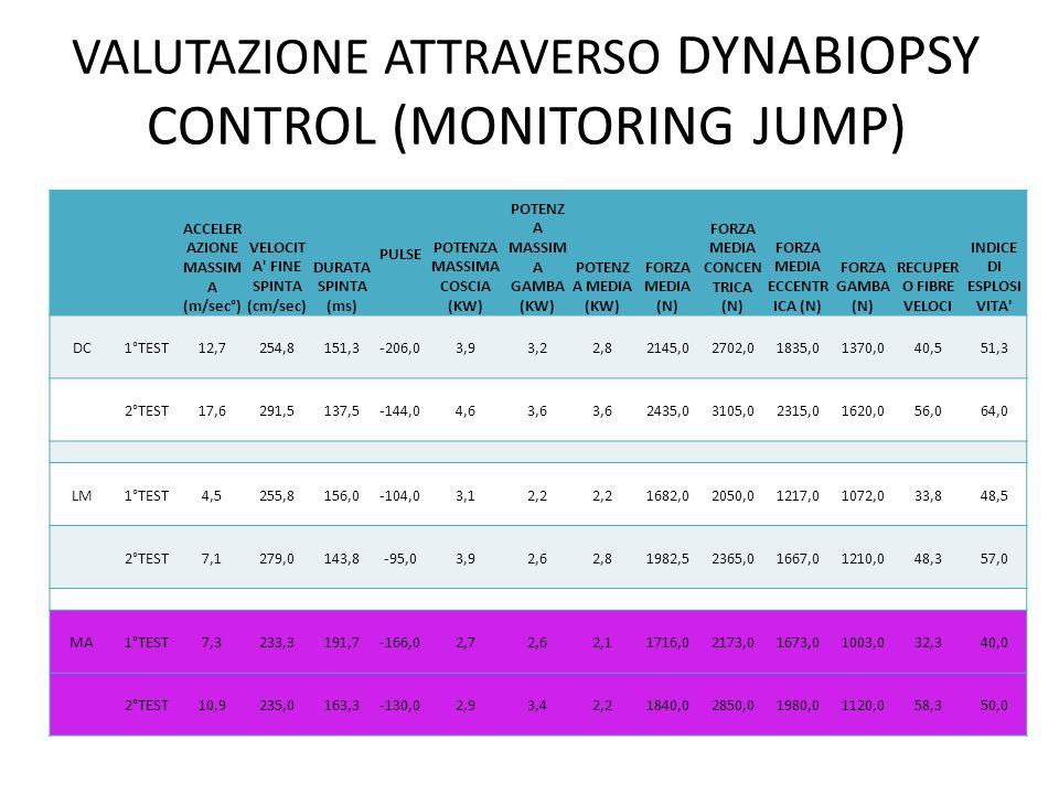 VALUTAZIONE ATTRAVERSO DYNABIOPSY CONTROL (MONITORING JUMP)