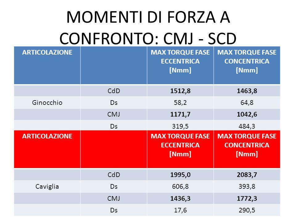 MOMENTI DI FORZA A CONFRONTO: CMJ - SCD