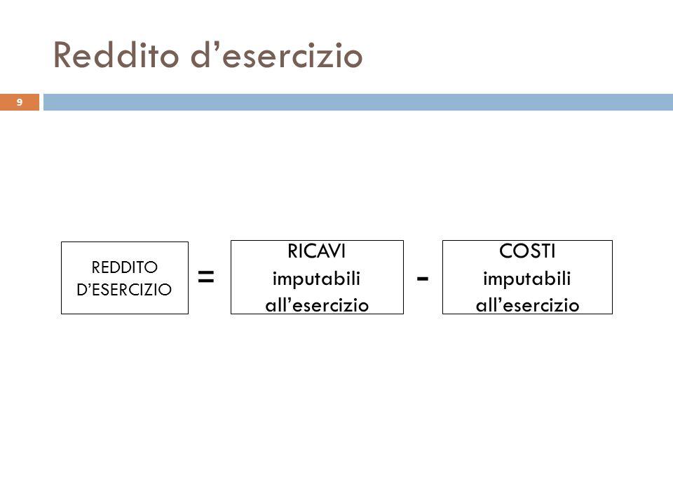 Reddito d'esercizio - RICAVI imputabili all'esercizio