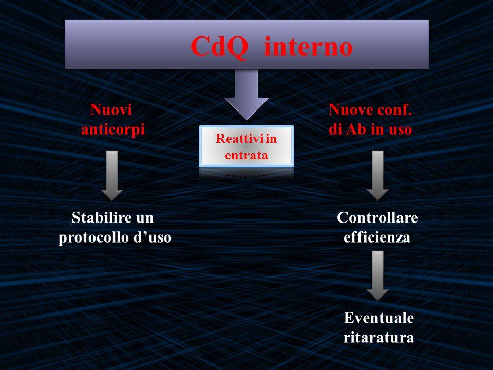 CdQ interno Nuovi anticorpi Nuove conf. di Ab in uso Stabilire un