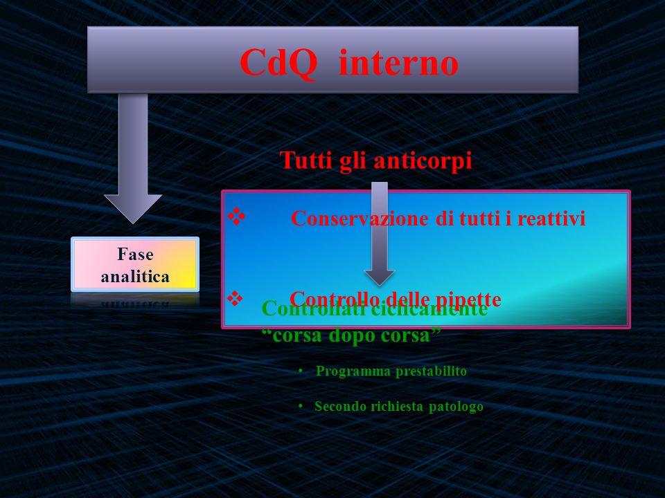 CdQ interno Tutti gli anticorpi Conservazione di tutti i reattivi