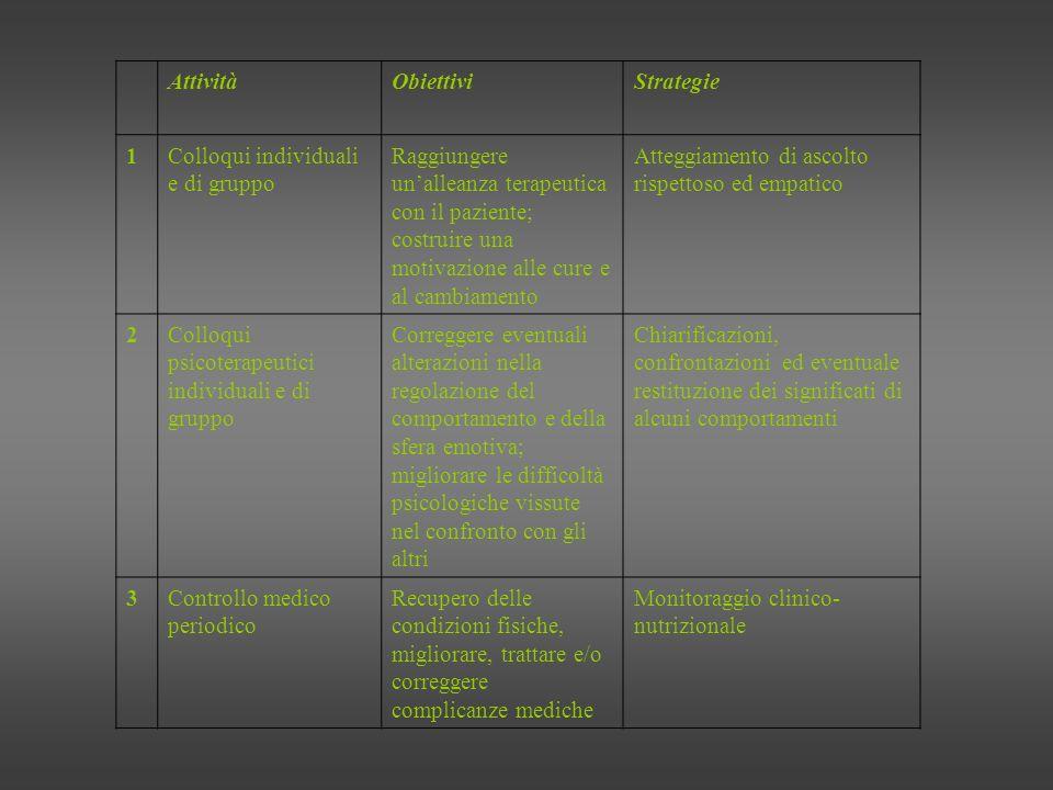 Attività Obiettivi. Strategie. 1. Colloqui individuali e di gruppo.