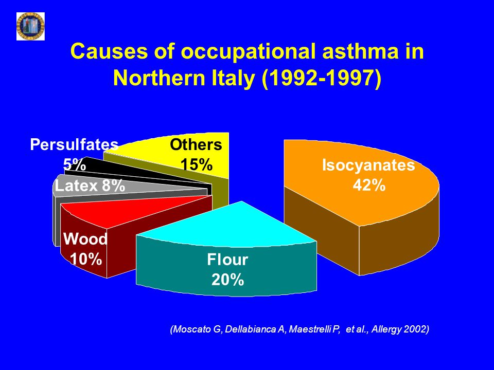 Causes of occupational asthma in Northern Italy (1992-1997)