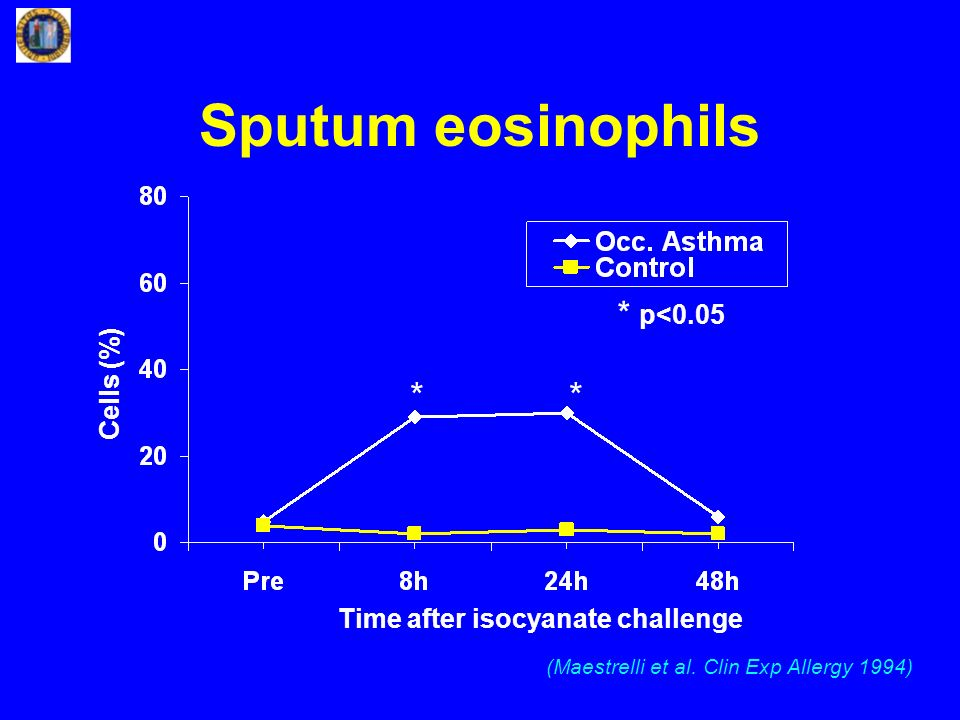 Sputum eosinophils * * * p<0.05 Cells (%)