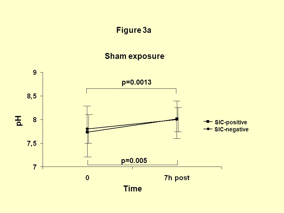 Figure 3a Sham exposure pH Time p=0.0013 p=0.005 SIC-positive