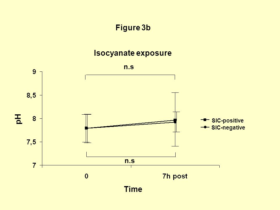 Figure 3b Isocyanate exposure n.s pH Time SIC-positive SIC-negative