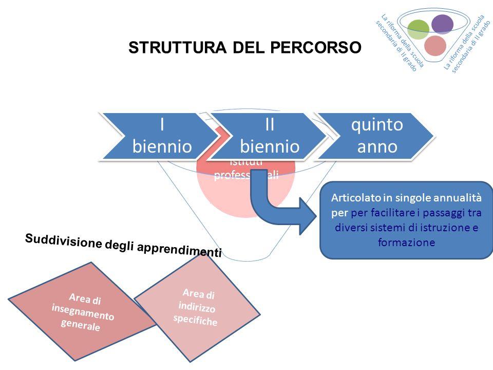 Area di indirizzo specifiche Area di insegnamento generale