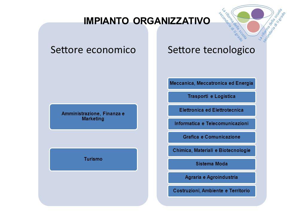 Settore economico Settore tecnologico IMPIANTO ORGANIZZATIVO