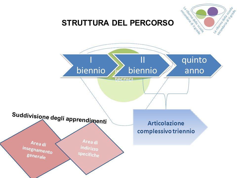 STRUTTURA DEL PERCORSO