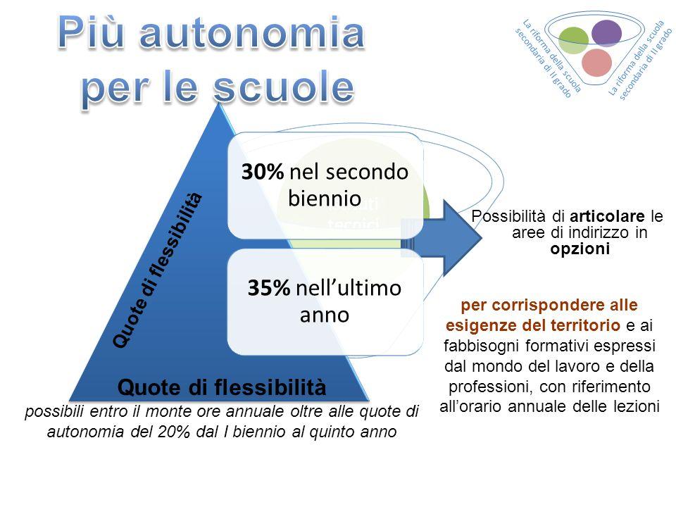 Più autonomia per le scuole