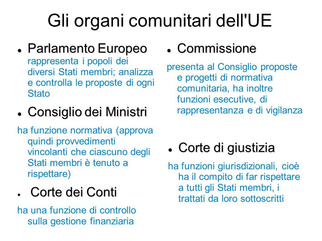Gli organi comunitari dell UE