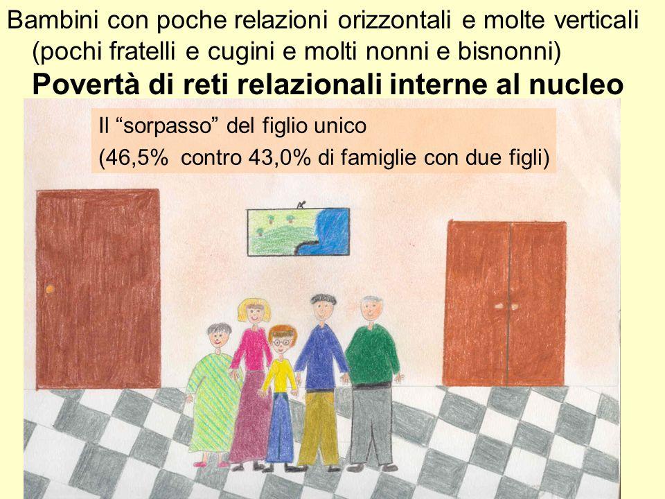 Bambini con poche relazioni orizzontali e molte verticali (pochi fratelli e cugini e molti nonni e bisnonni) Povertà di reti relazionali interne al nucleo