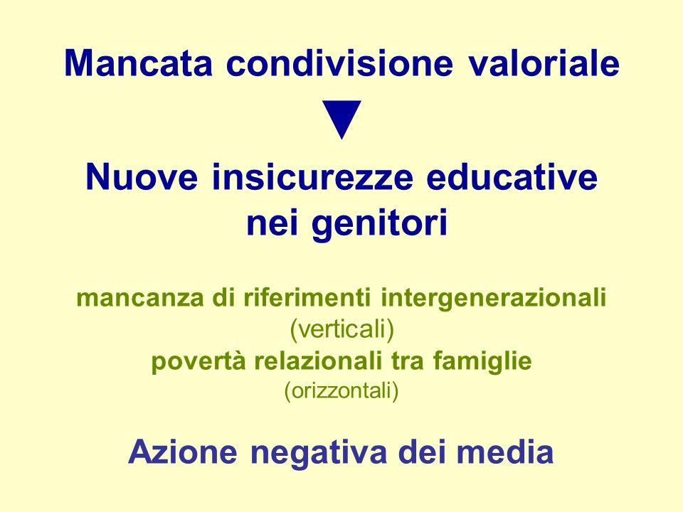▼ Mancata condivisione valoriale Nuove insicurezze educative